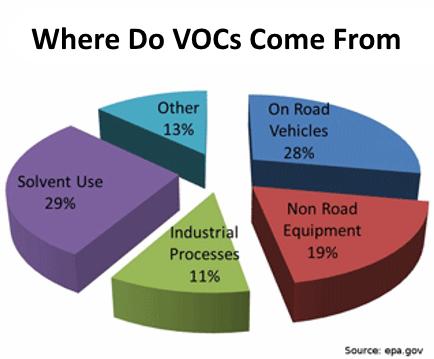 where VOCs originate